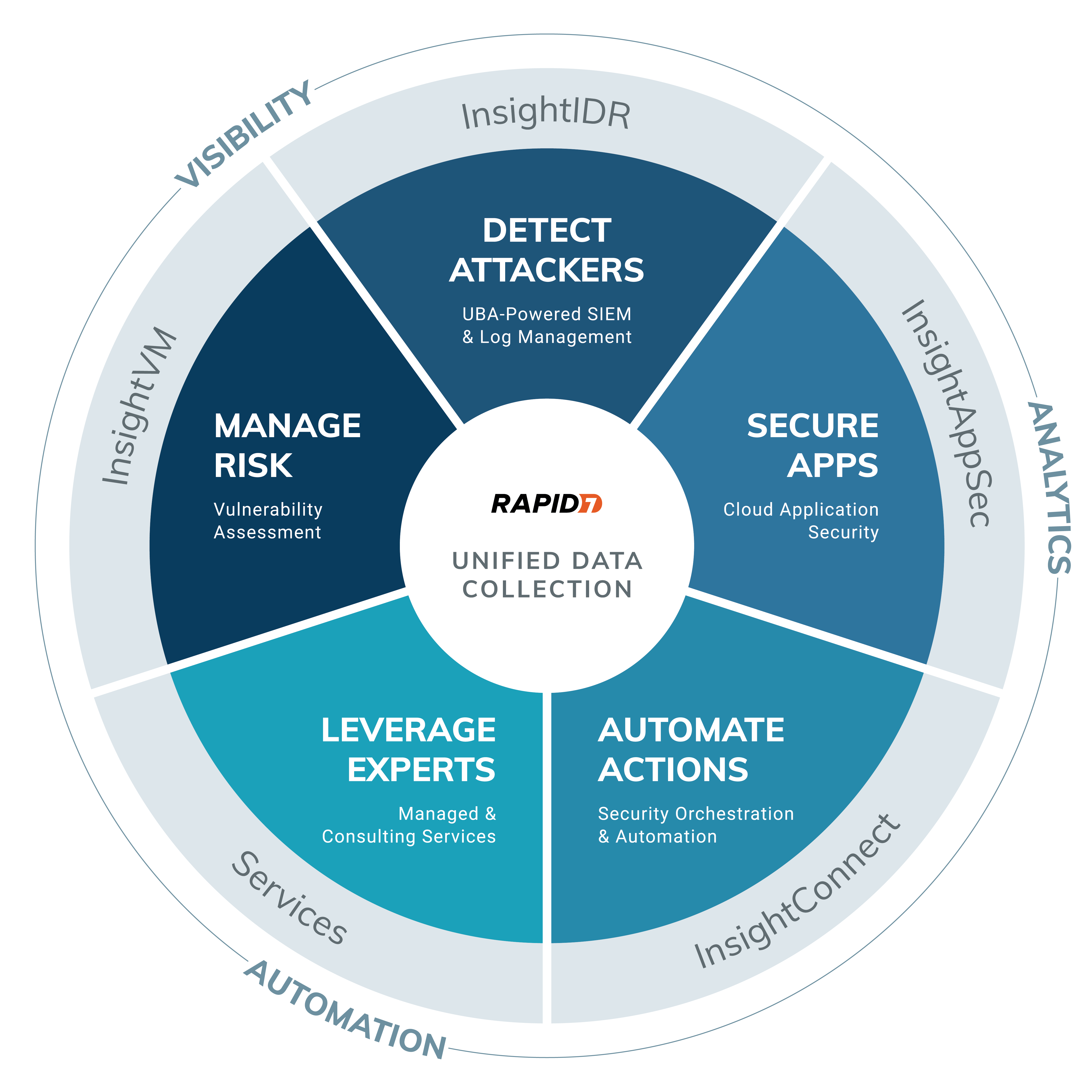 rapid7-circle_with-products